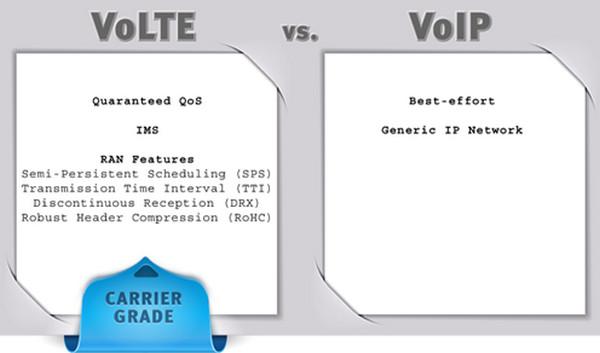 微信电话本和VoLTE有哪些区别