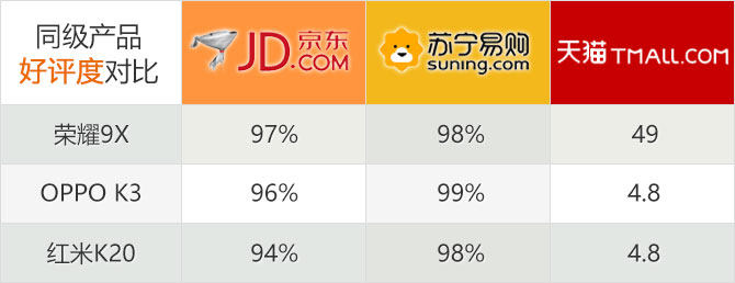 荣耀9X扒一扒网络晒单:开售一周京东好评率97%